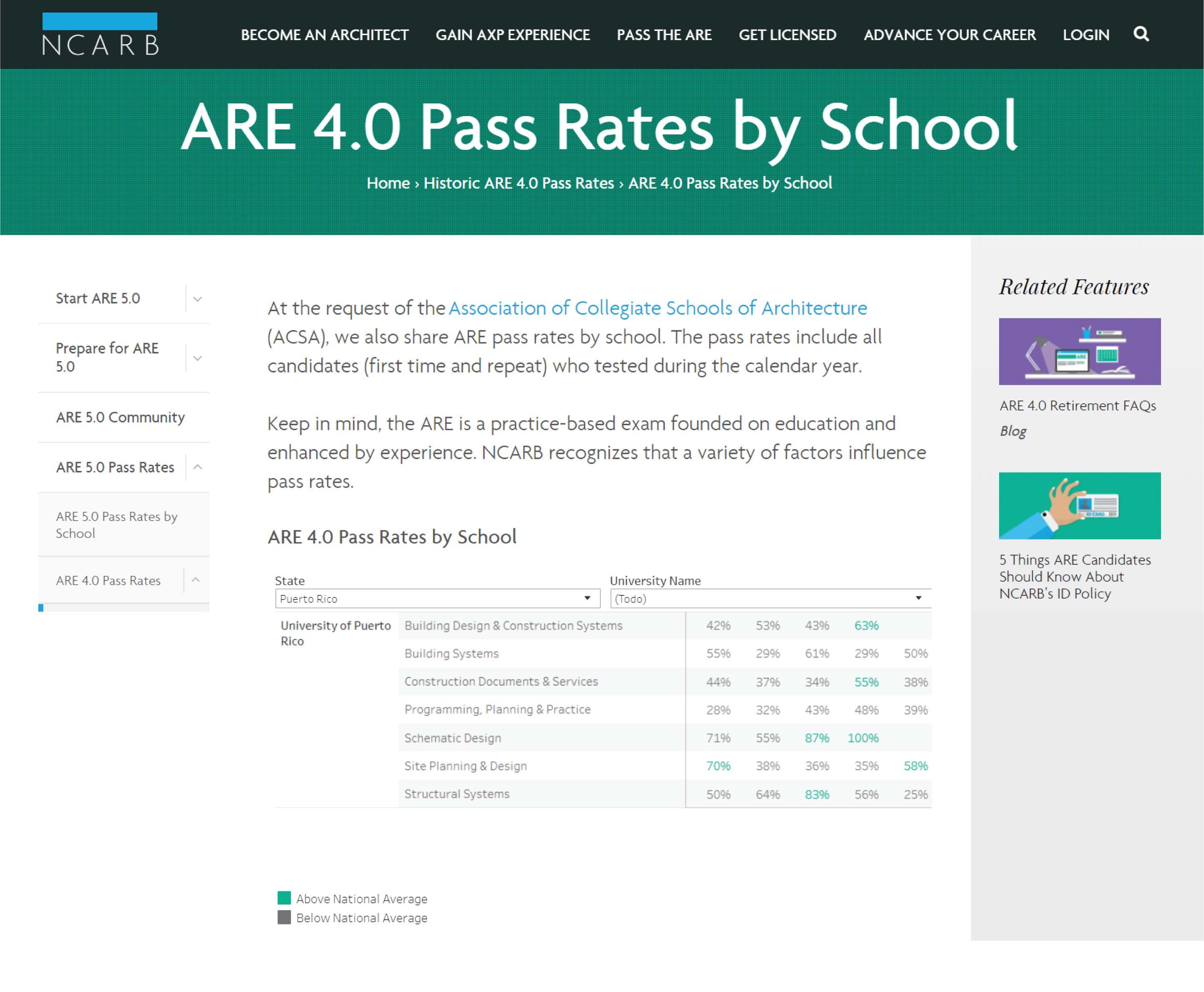 Imagen sobre ARE 4.0 Pass Rates by School de nuestra Escuela UPR